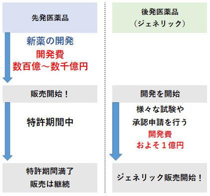 特許期間についての図解